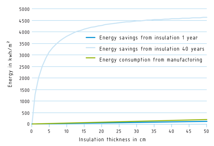 Comparison of energy requirement for insulation material manufacture and energy savings during the utilisation phase (image: VDI ZRE GmbH / Marko Naujokat)