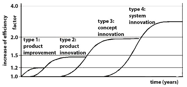 Four innovation steps (following Brezet 1999)