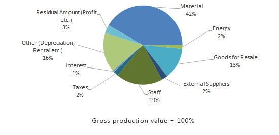 Diagram: Cost structure manufactoring sector