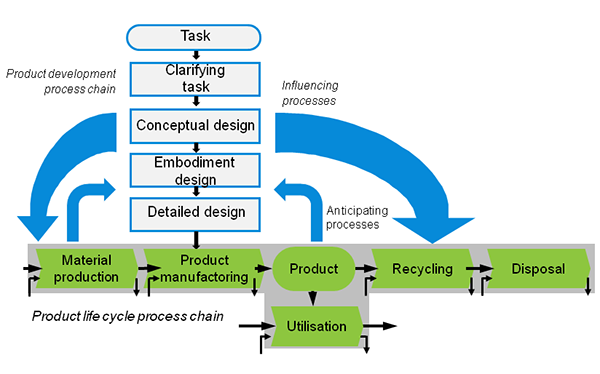 Product life cycle process chain (Source: Birkhofer 2005)